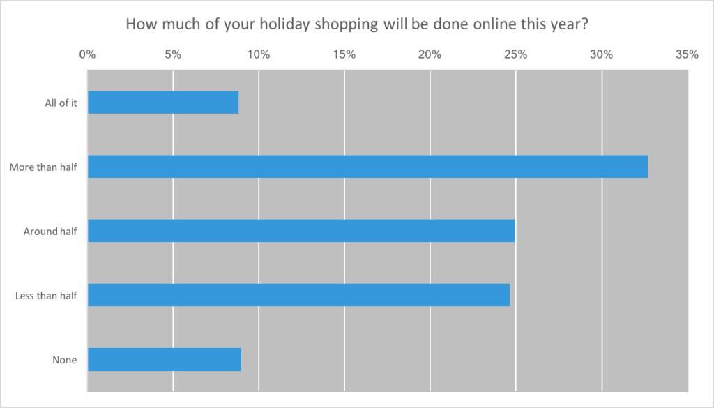 how much do millennials shop online