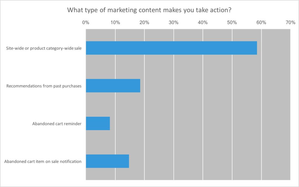 preferred content marketing to millennials