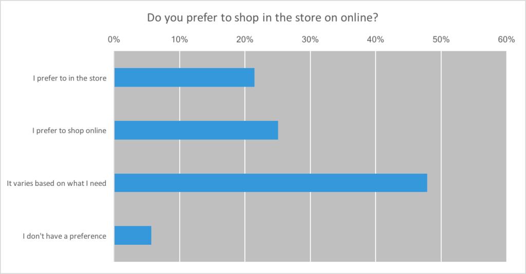 online vs. in store preference