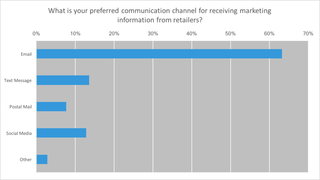 preferred channel for marketing to millennials