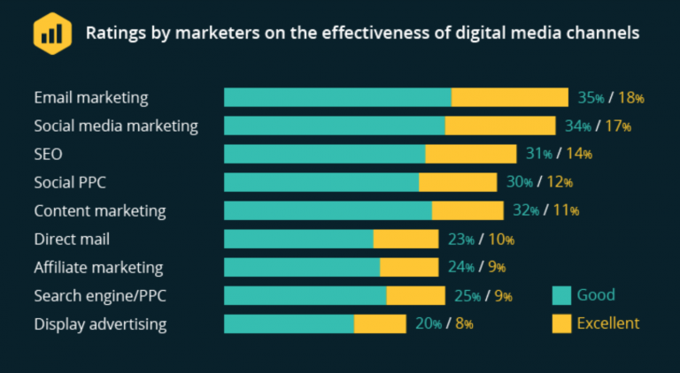 effectiveness of digital media channels