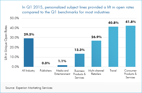effect of personalization to increase email open rates