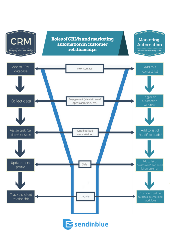 CRM vs Marketing Automation