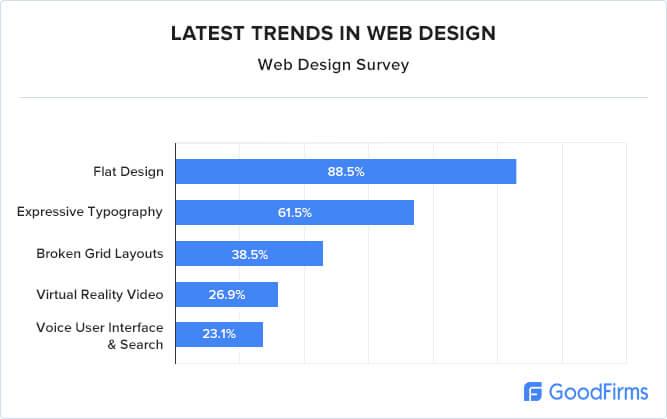 latest trends in web design