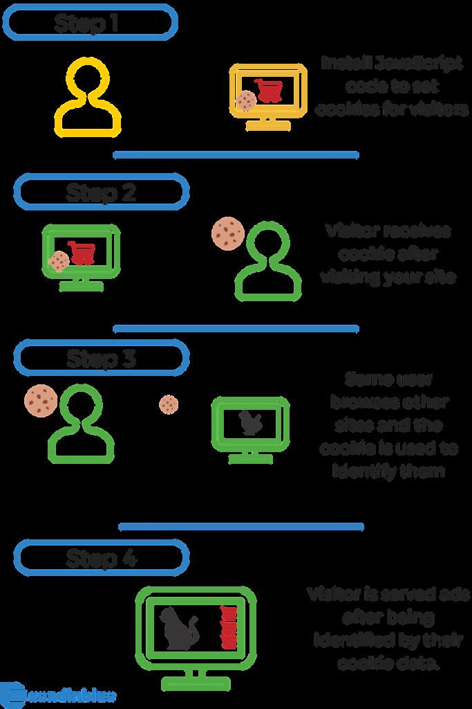 steps explaining how retargeting works