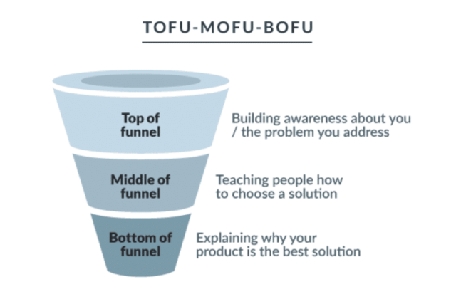 steps of the conversion funnel