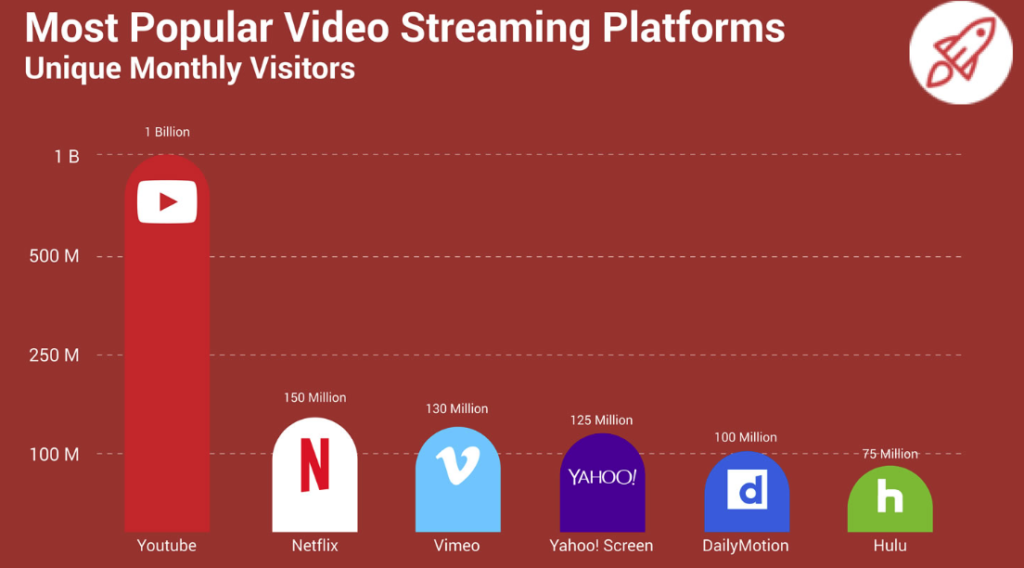 Most popular video streaming platforms graph