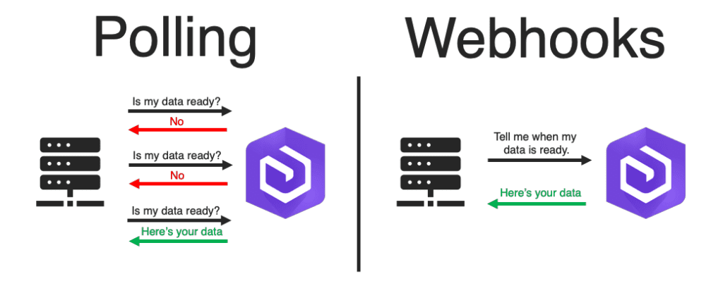The difference between Polling and Webhooks