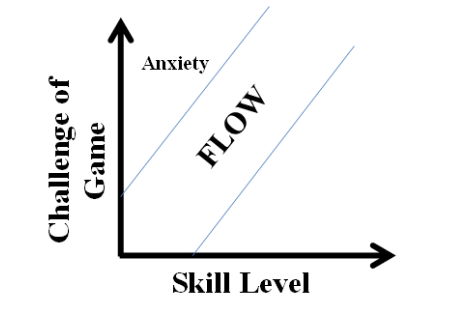 Graph showing how game difficulty can impact anxiety