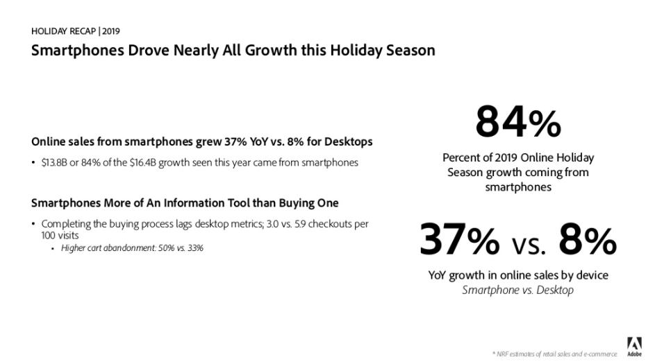 Slide showing statistics about smartphone use during the 2019 holiday season