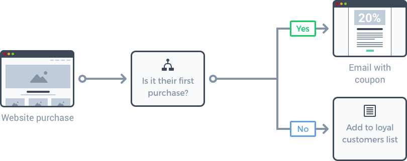 Example marketing automation workflow triggered by a website purchase