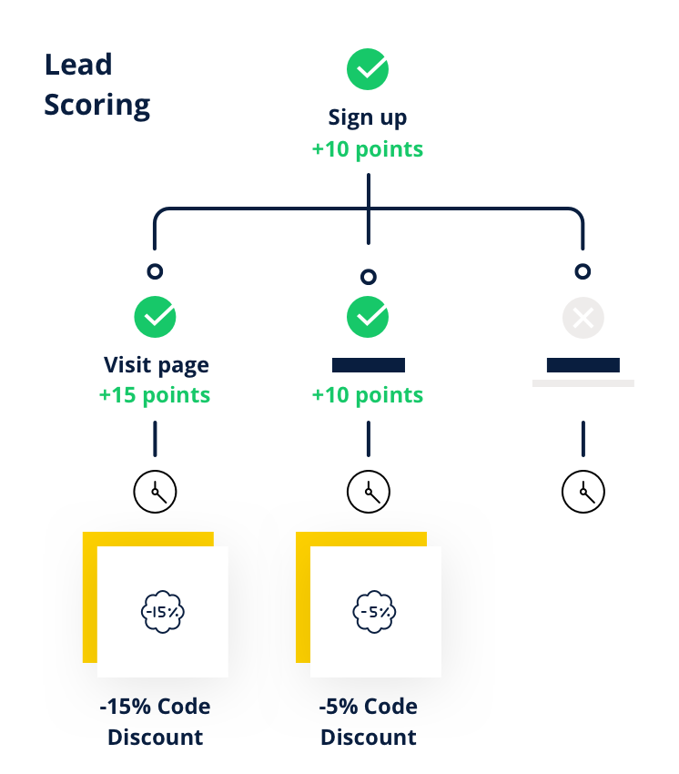 Illustration demonstrating a lead scoring workflow example