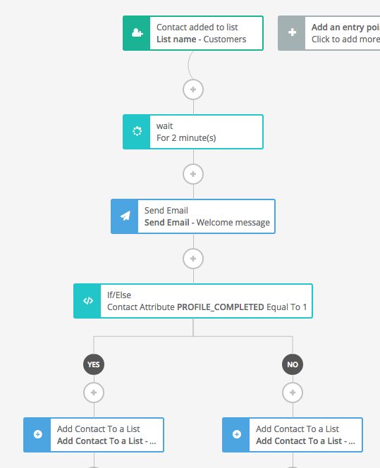 Example of using marketing automation to manage contact lists after a subscriber signs up