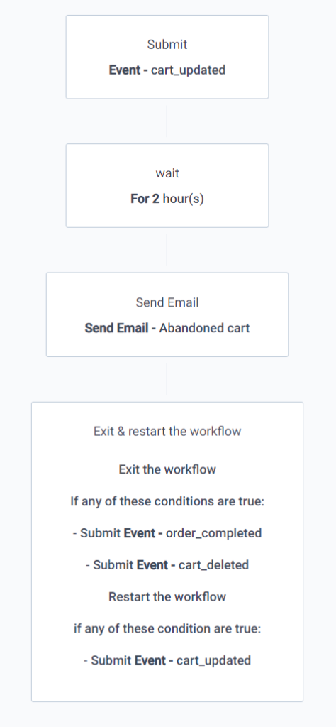 Example abandoned cart email workflow