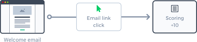 Example of a lead scoring workflow, based on engagement with an welcome email