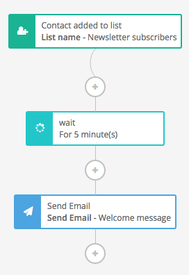 Screenshot of a welcome email workflow using Sendinblue's marketing automation platform