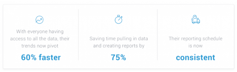 Statistics in Databox's case study demonstrating results for the customer