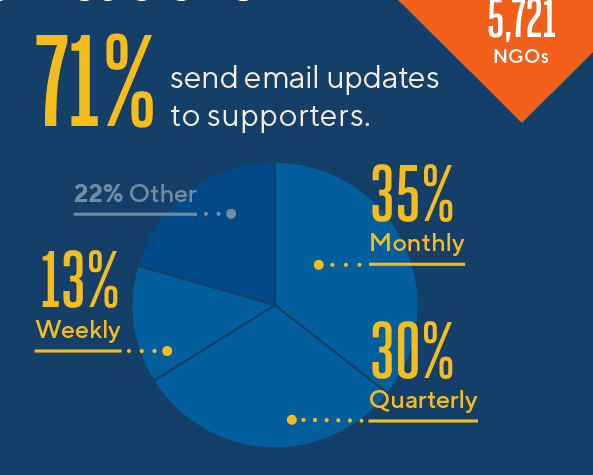 Chart showing the email sending frequency of 5,721 nonprofits across the world in 2019