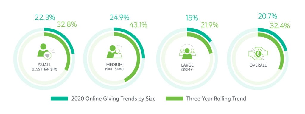 Charts showing increases in online giving for small, medium, and large nonprofit organizations in 2020 and over the past three years