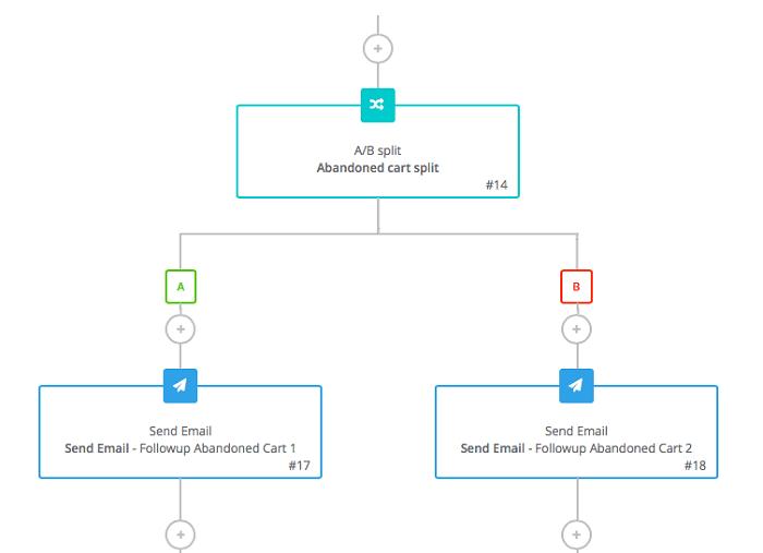 ab_split_testing_flow